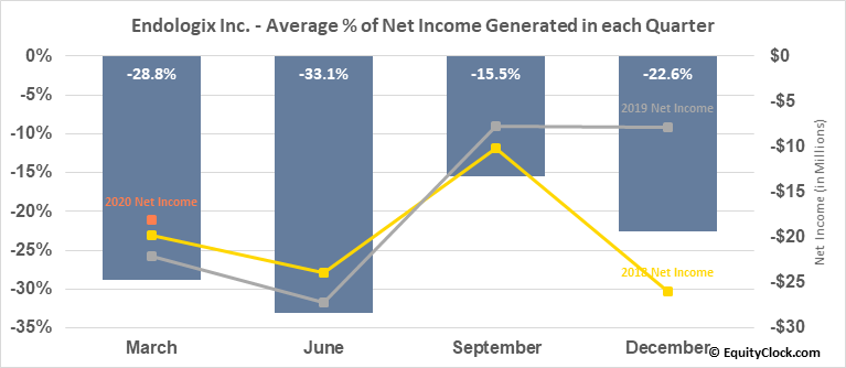 Endologix Inc. (NASD:ELGX) Net Income Seasonality