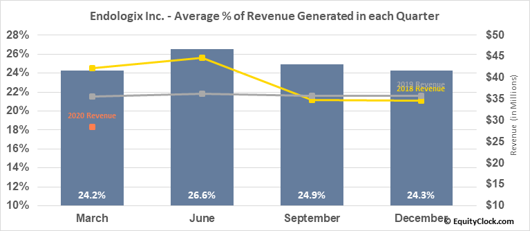 Endologix Inc. (NASD:ELGX) Revenue Seasonality
