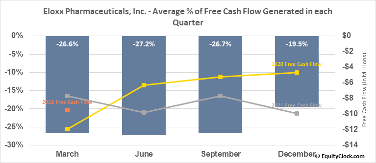 Eloxx Pharmaceuticals, Inc. (NASD:ELOX) Free Cash Flow Seasonality