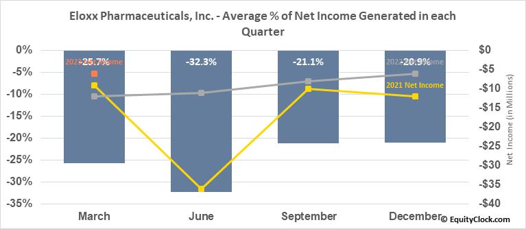 Eloxx Pharmaceuticals, Inc. (NASD:ELOX) Net Income Seasonality