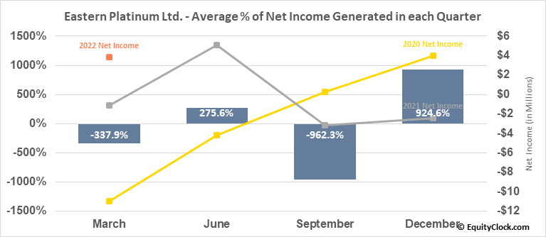 Eastern Platinum Ltd. (TSE:ELR.TO) Net Income Seasonality
