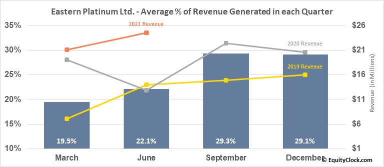 Eastern Platinum Ltd. (TSE:ELR.TO) Revenue Seasonality
