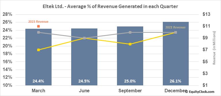 Eltek Ltd. (NASD:ELTK) Revenue Seasonality