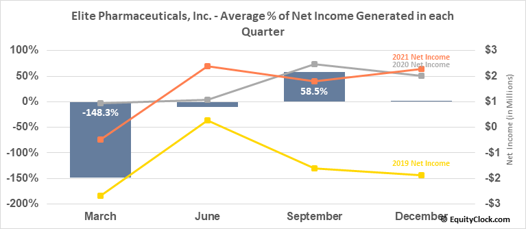 Elite Pharmaceuticals, Inc. (OTCMKT:ELTP) Net Income Seasonality