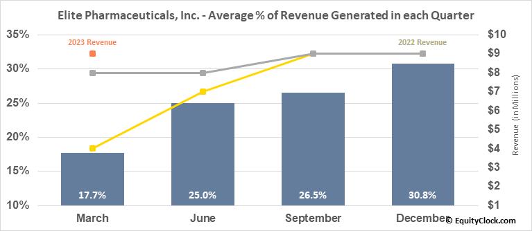 Elite Pharmaceuticals, Inc. (OTCMKT:ELTP) Revenue Seasonality