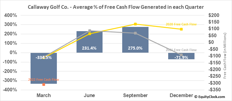 Callaway Golf Co. (NYSE:ELY) Free Cash Flow Seasonality