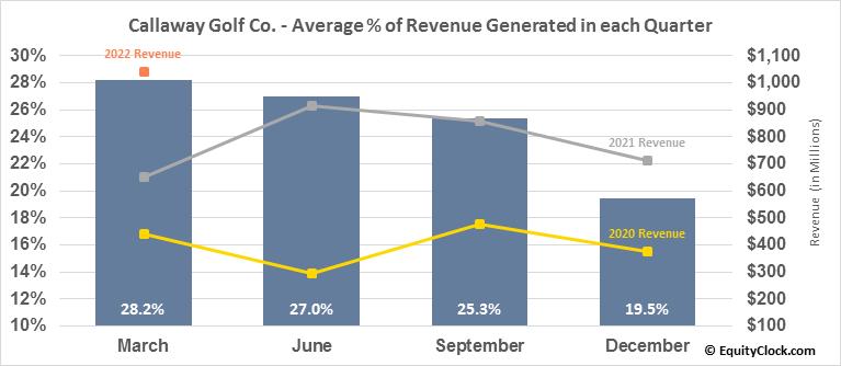 Callaway Golf Co. (NYSE:ELY) Revenue Seasonality