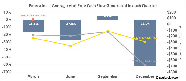 Emera Inc. (TSE:EMA.TO) Free Cash Flow Seasonality