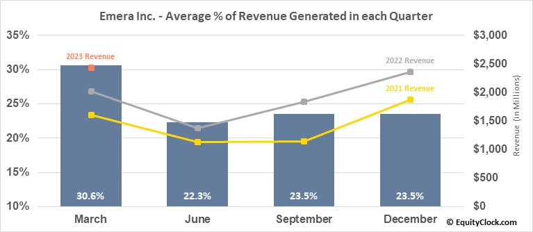 Emera Inc. (TSE:EMA.TO) Revenue Seasonality