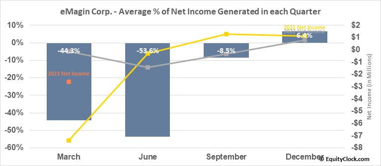 eMagin Corp. (AMEX:EMAN) Net Income Seasonality