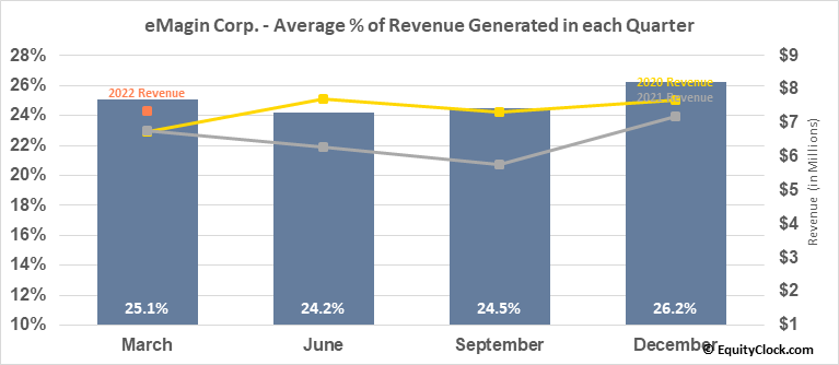 eMagin Corp. (AMEX:EMAN) Revenue Seasonality