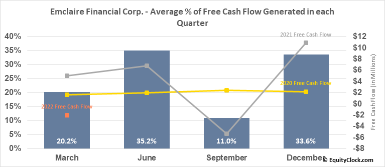 Emclaire Financial Corp. (NASD:EMCF) Free Cash Flow Seasonality