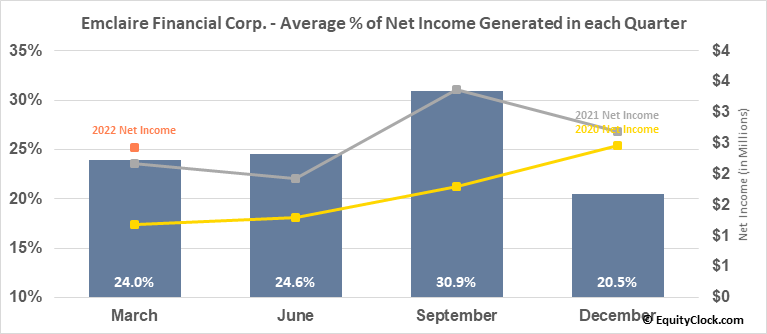 Emclaire Financial Corp. (NASD:EMCF) Net Income Seasonality