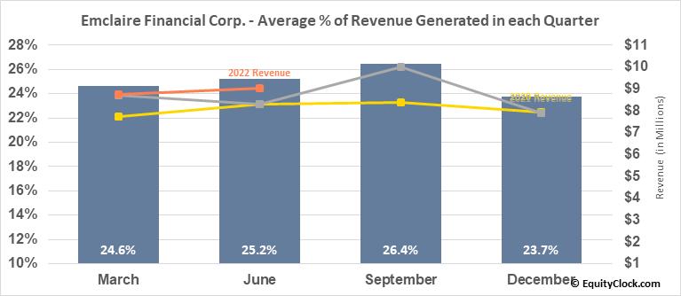 Emclaire Financial Corp. (NASD:EMCF) Revenue Seasonality