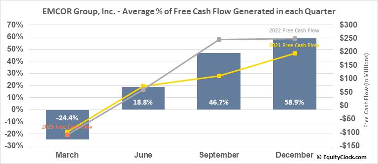 EMCOR Group, Inc. (NYSE:EME) Free Cash Flow Seasonality