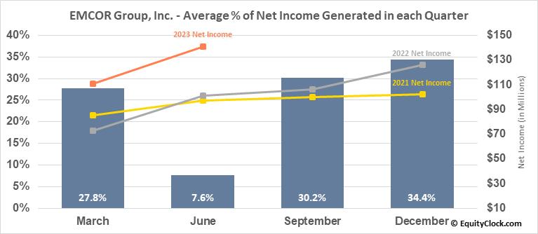 EMCOR Group, Inc. (NYSE:EME) Net Income Seasonality