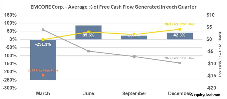 EMCORE Corp. (NASD:EMKR) Free Cash Flow Seasonality