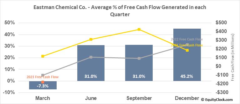 Eastman Chemical Co. (NYSE:EMN) Free Cash Flow Seasonality