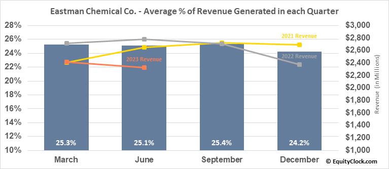 Eastman Chemical Co. (NYSE:EMN) Revenue Seasonality