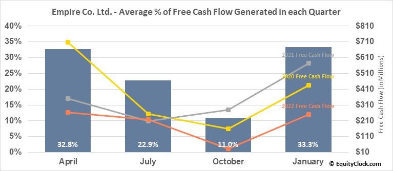 Empire Co. Ltd. (TSE:EMP/A.TO) Free Cash Flow Seasonality