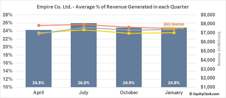 Empire Co. Ltd. (TSE:EMP/A.TO) Revenue Seasonality