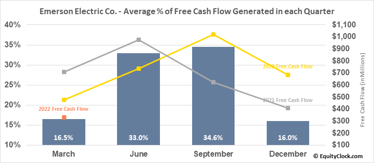 Emerson Electric Co. (NYSE:EMR) Free Cash Flow Seasonality