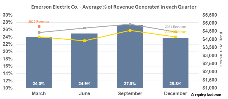 Emerson Electric Co. (NYSE:EMR) Revenue Seasonality