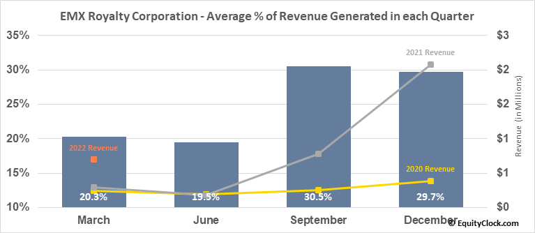 EMX Royalty Corporation (TSXV:EMX.V) Revenue Seasonality