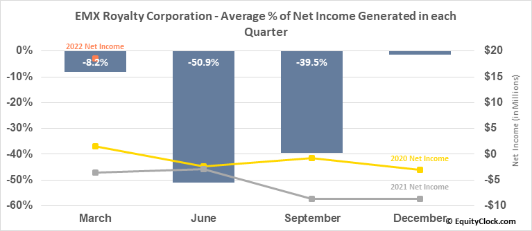 EMX Royalty Corporation (AMEX:EMX) Net Income Seasonality