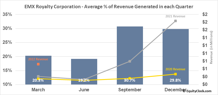 EMX Royalty Corporation (AMEX:EMX) Revenue Seasonality