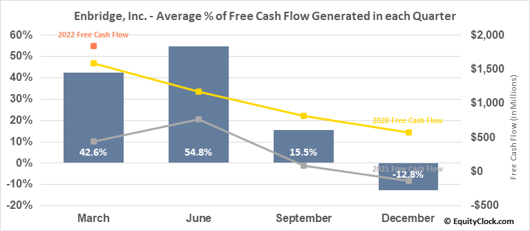 Enbridge, Inc. (TSE:ENB.TO) Free Cash Flow Seasonality