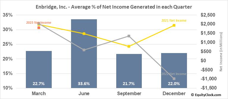 Enbridge, Inc. (TSE:ENB.TO) Net Income Seasonality