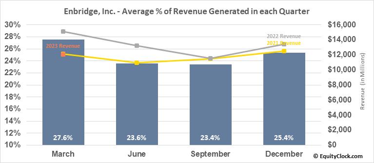Enbridge, Inc. (TSE:ENB.TO) Revenue Seasonality