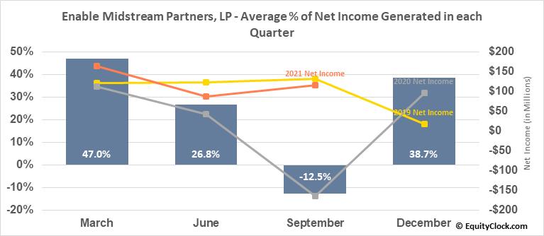 Enable Midstream Partners, LP (NYSE:ENBL) Net Income Seasonality