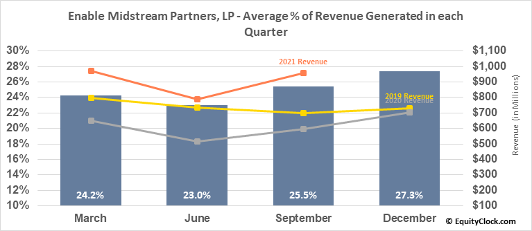 Enable Midstream Partners, LP (NYSE:ENBL) Revenue Seasonality