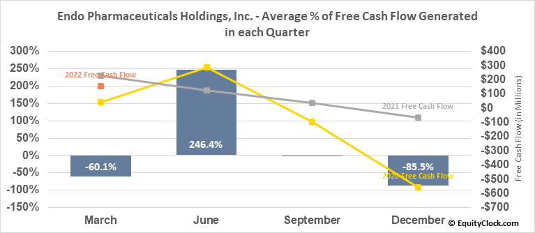 Endo Pharmaceuticals Holdings, Inc. (NASD:ENDP) Free Cash Flow Seasonality