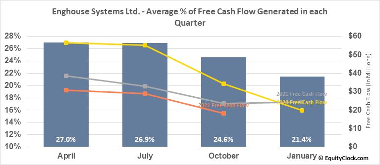 Enghouse Systems Ltd. (TSE:ENGH.TO) Free Cash Flow Seasonality