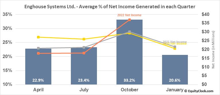 Enghouse Systems Ltd. (TSE:ENGH.TO) Net Income Seasonality