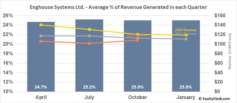 Enghouse Systems Ltd. (TSE:ENGH.TO) Revenue Seasonality