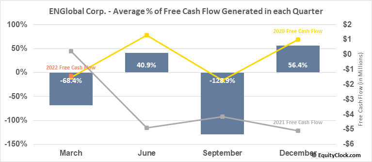 ENGlobal Corp. (NASD:ENG) Free Cash Flow Seasonality