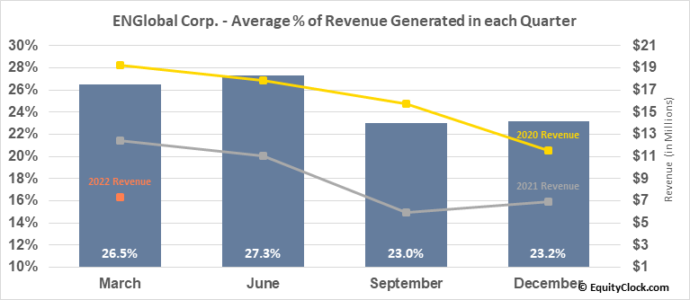 ENGlobal Corp. (NASD:ENG) Revenue Seasonality