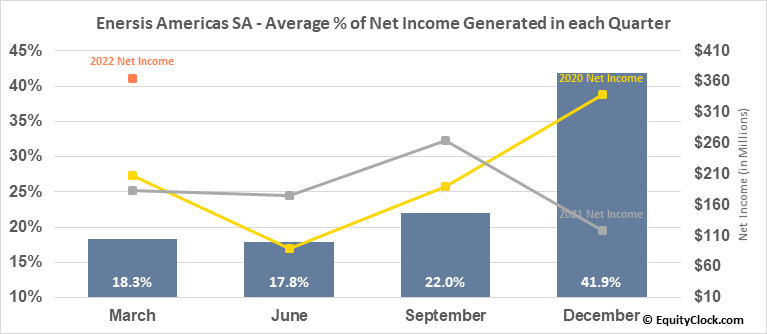 Enersis Americas SA (NYSE:ENIA) Net Income Seasonality