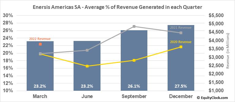 Enersis Americas SA (NYSE:ENIA) Revenue Seasonality