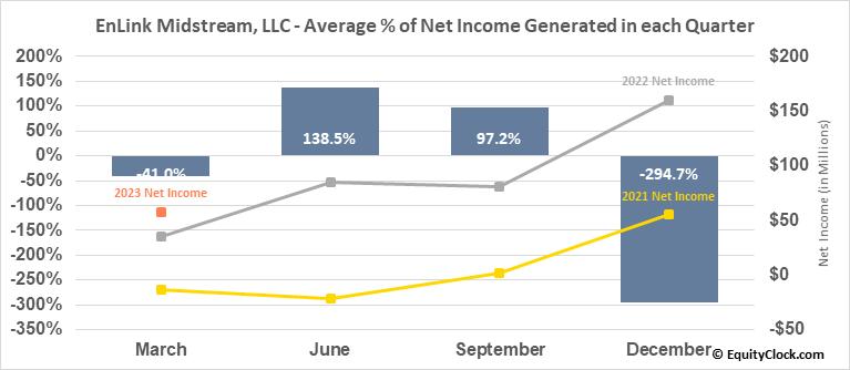 EnLink Midstream, LLC (NYSE:ENLC) Net Income Seasonality