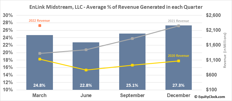 EnLink Midstream, LLC (NYSE:ENLC) Revenue Seasonality