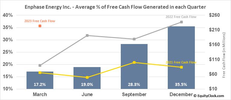 Enphase Energy Inc. (NASD:ENPH) Free Cash Flow Seasonality