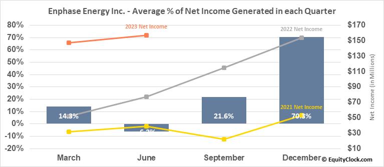 Enphase Energy Inc. (NASD:ENPH) Net Income Seasonality