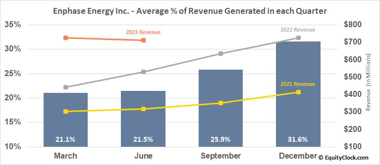 Enphase Energy Inc. (NASD:ENPH) Revenue Seasonality