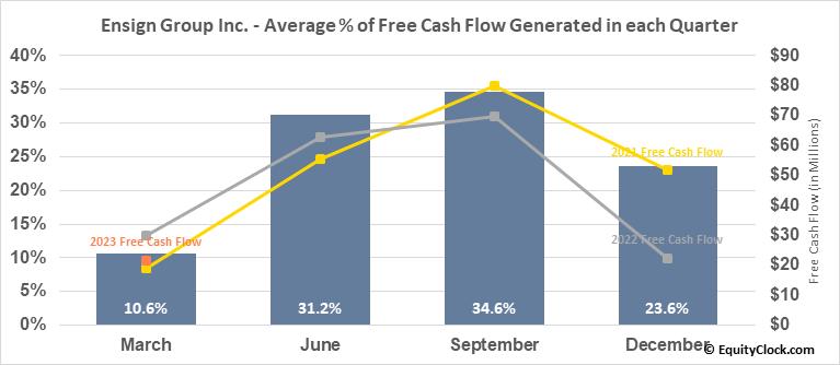 Ensign Group Inc. (NASD:ENSG) Free Cash Flow Seasonality