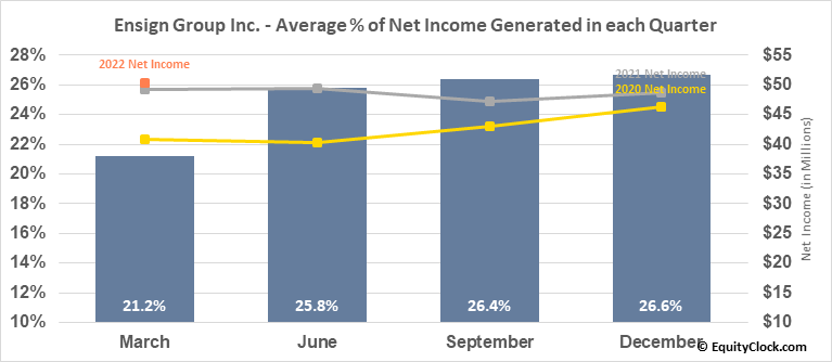 Ensign Group Inc. (NASD:ENSG) Net Income Seasonality